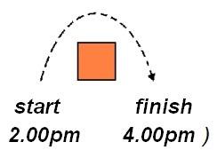 start finish copy