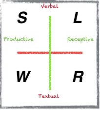Choosing and using Focus Skills in EFL Teaching