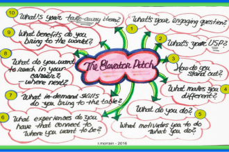 How to Use Ready-Made Mind Maps in Your Business Classes