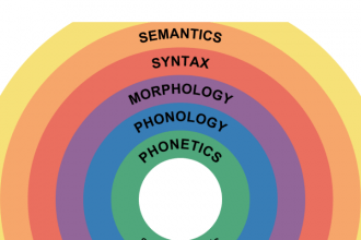 The Role of Semantics in Speaking Classes
