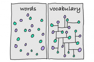 The Wonder of Word Lists